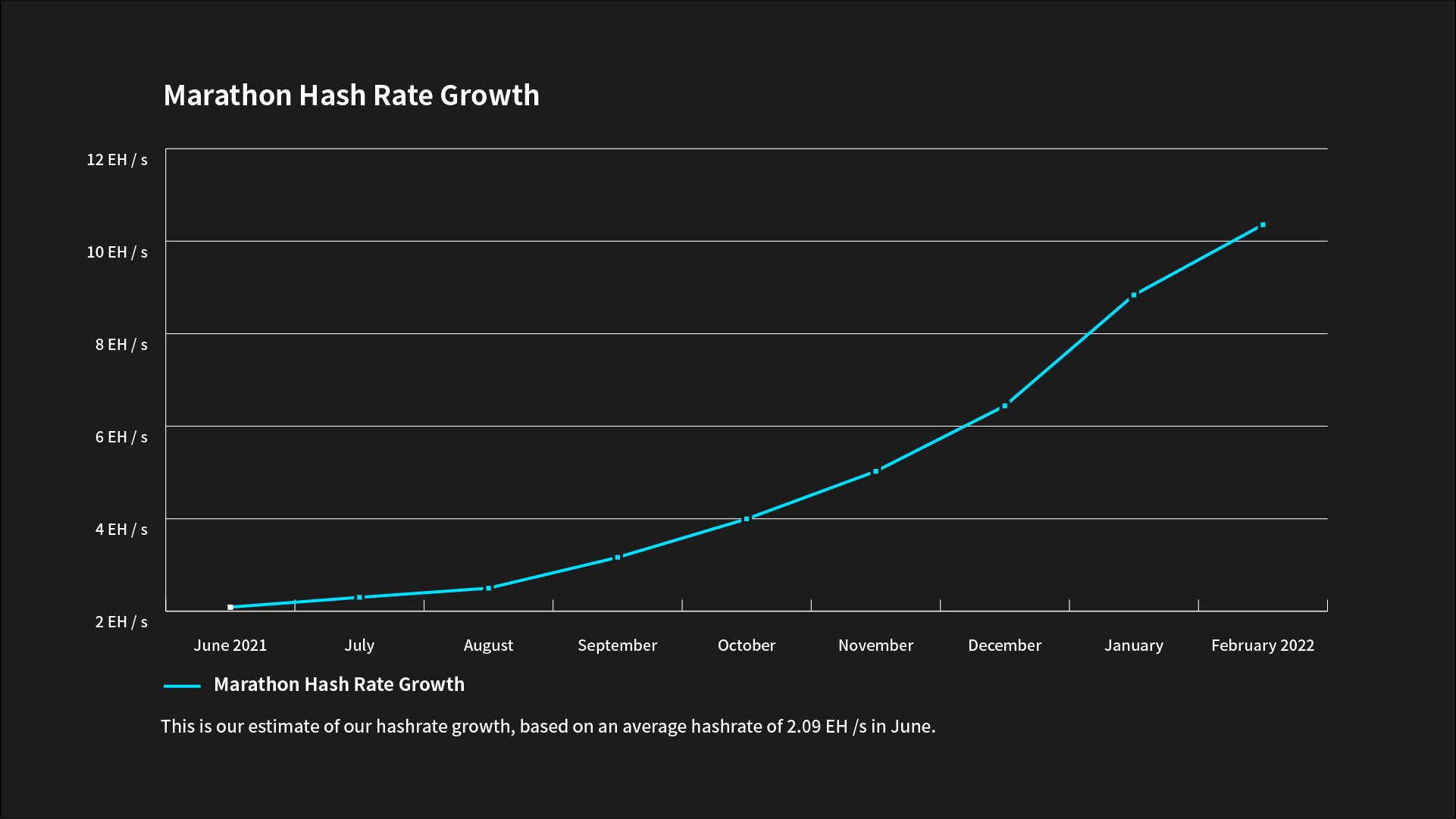 A chart depicting Marathon's hash rate growth from June 2021 until February 2022.